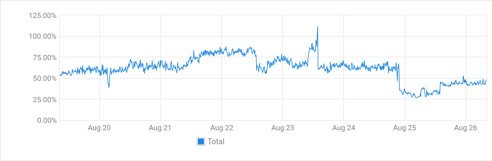 Chart showing CPU usage for the last week with a significant drop in the last two days